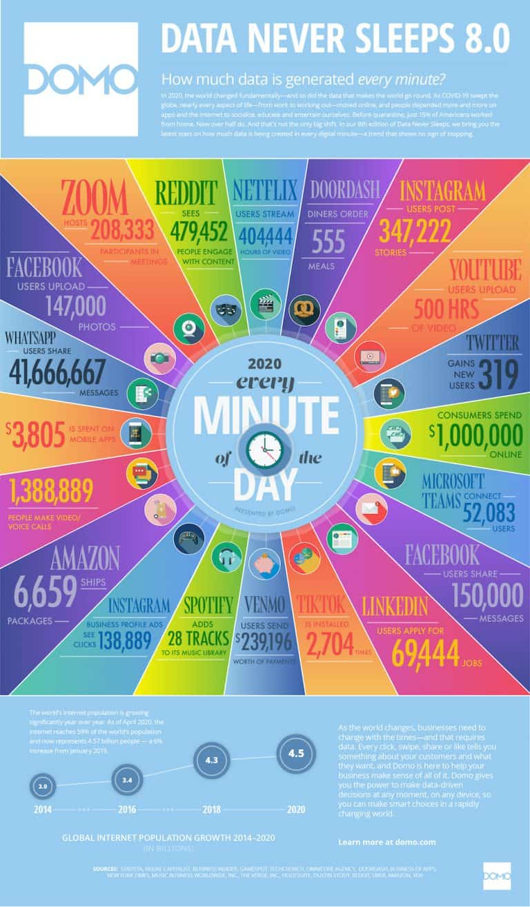 Data Never Sleeps 8.0 by Domo - Wie gehst du damit in deinem Marketing um?